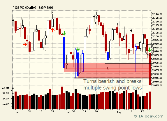 Breaks on swing points on S&P