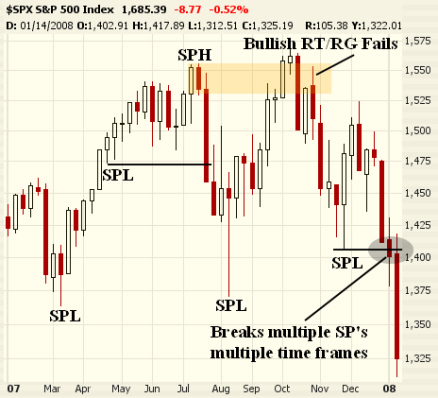 S&P 500 2007-8 Crash