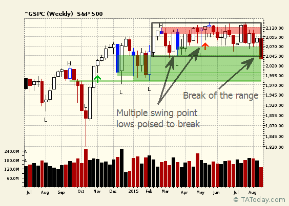 Breaks on swing points on S&P actualized today?