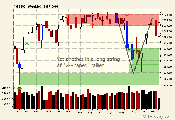 V-Shaped SPX rally